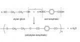 Etylen Terephtalat là gì ? Công thức ? Etylen Terephtalat và phản ứng trùng ngưng ?