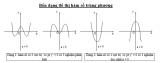 Cực trị hàm bậc 4 trùng phương? Lý thuyết, điều kiện và bài tập cực trị của hàm số