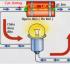 Cường Độ Dòng Điện là gì ? Cường độ dòng điện kí hiệu là gì ? Vật lý 7