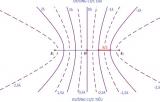 Giao thoa sóng cơ là gì ? Lý thuyết và chuyên đề bài tập có lời giải chi tiết