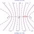 Sự truyền sóng cơ là gì ? Phương trình truyền sóng cơ là gì ? Lý thuyết và bài tập
