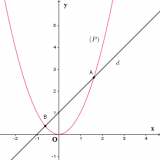 Parabol tiếp xúc với đường thẳng ? Sự tương giao giữa đường thẳng và Parabol