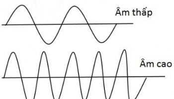 Sóng âm là gì ? Các đặc điểm và phân loại sóng âm ? Công thức tính sóng âm ?