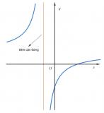 Tiệm cận đứng là gì ? Công thức tính nhanh tiệm cận đứng của đồ thị hàm số ?
